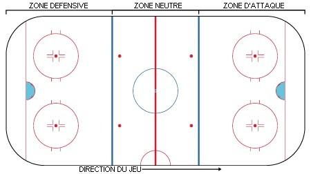 Découvre le sport le plus populaire de Montréal: le Hockey!